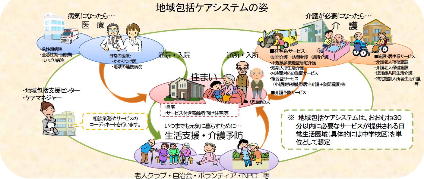 地域包括ケアシステムの構成図