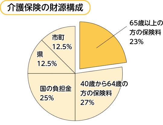 介護保険の財源構成グラフ